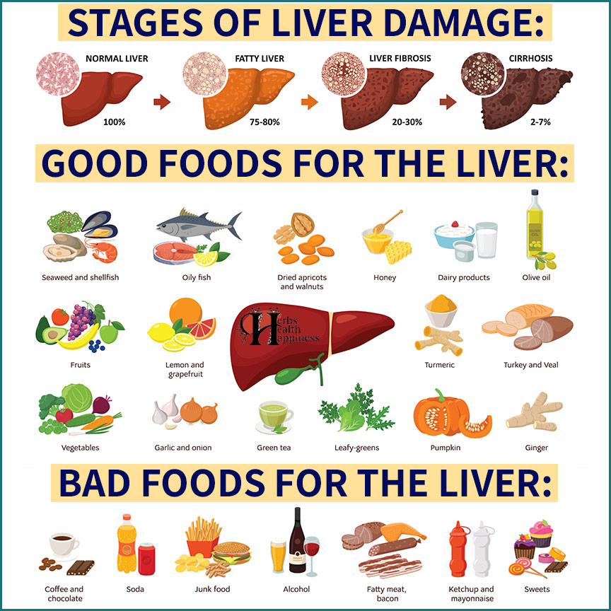 Fatty Liver Does Not Show Up In Scans Until It Is Too Late - Here Are 7 Early Warning Signs To Look Out For