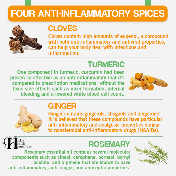 Four Anti-Inflammatory Spices
