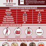 Blood Pressure Knowledge