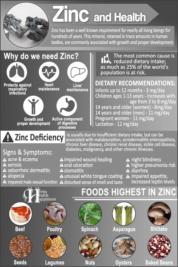 Zinc And Health
