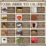 Free (Printable) Chart Of Foods Under 100 Calories