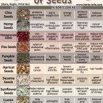 Amazing Health Benefits Of Seeds