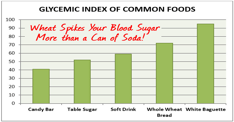 Wheat Spikes Your Blood Sugar More Than A Can Of Soda