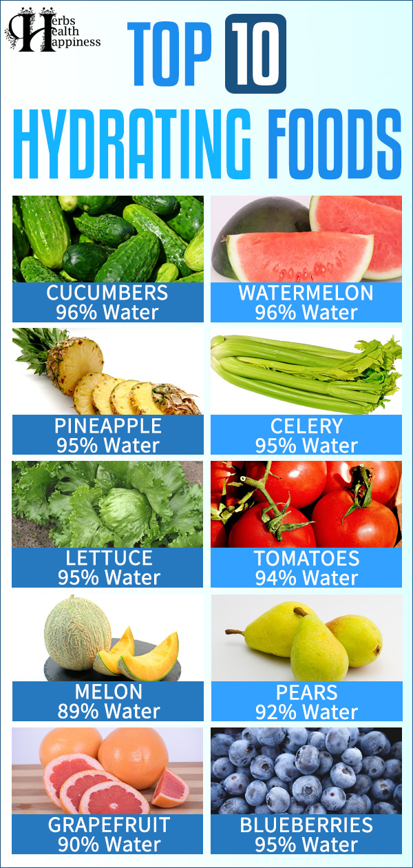 Top Hydrating Foods