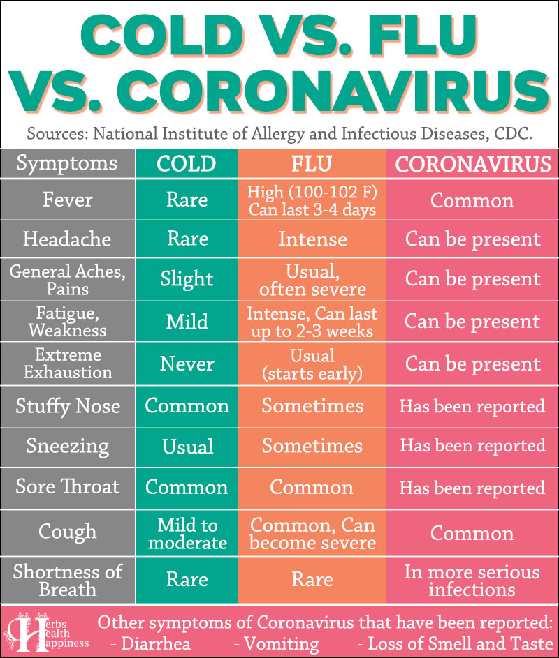 Cold Vs Flu Vs Coronavirus