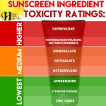 Sunscreen Ingredients Ranked In Order Of Toxicity
